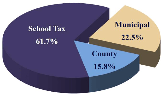 Pie Graph Finance